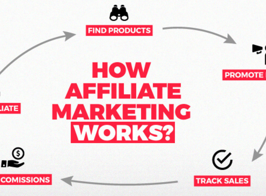 7 Keys To Follow To Career As A ClickBank Affiliate